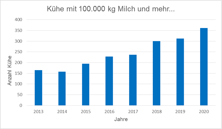 210105 statistik milch kuehe